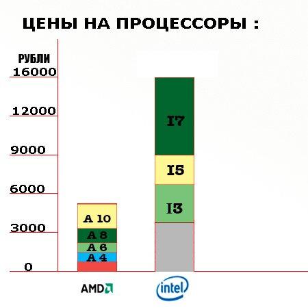 Цены на Amd и Intel
